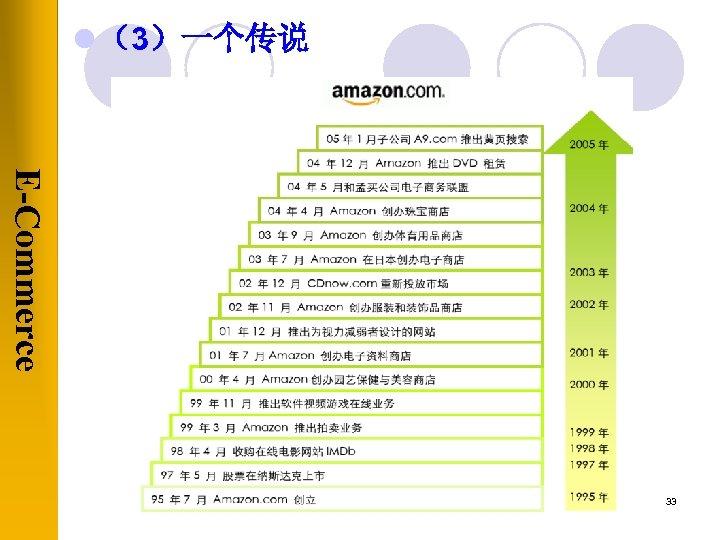 l (3)一个传说 E-Commerce 33