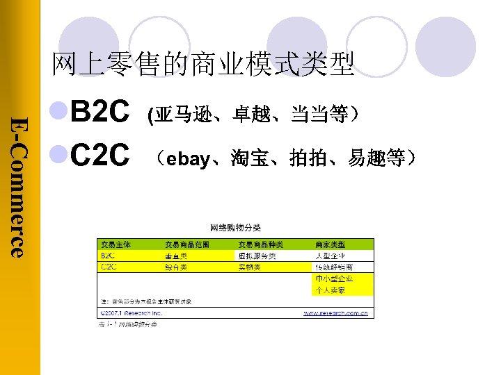 网上零售的商业模式类型 E-Commerce l. B 2 C l. C 2 C (亚马逊、卓越、当当等) (ebay、淘宝、拍拍、易趣等)
