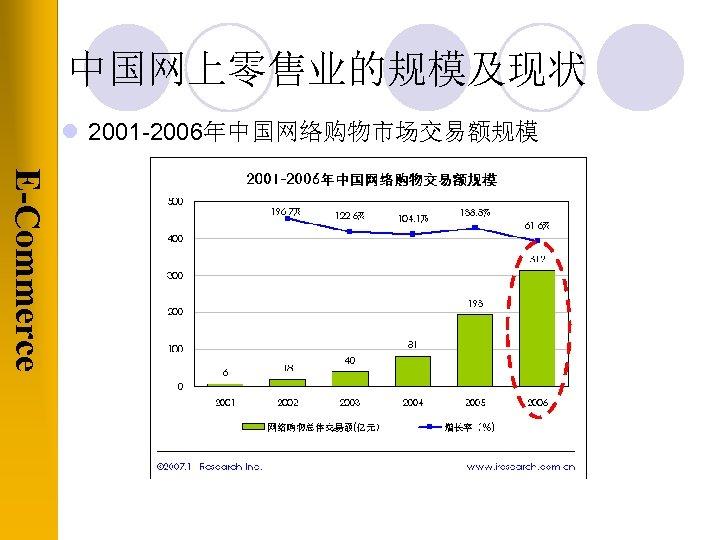中国网上零售业的规模及现状 l 2001 -2006年中国网络购物市场交易额规模 E-Commerce