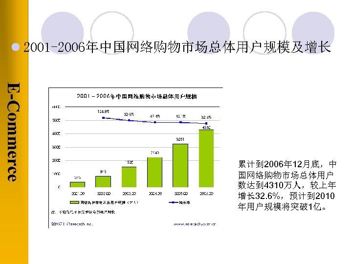 l 2001 -2006年中国网络购物市场总体用户规模及增长 E-Commerce 累计到 2006年 12月底,中 国网络购物市场总体用户 数达到 4310万人,较上年 增长 32. 6%,预计到 2010