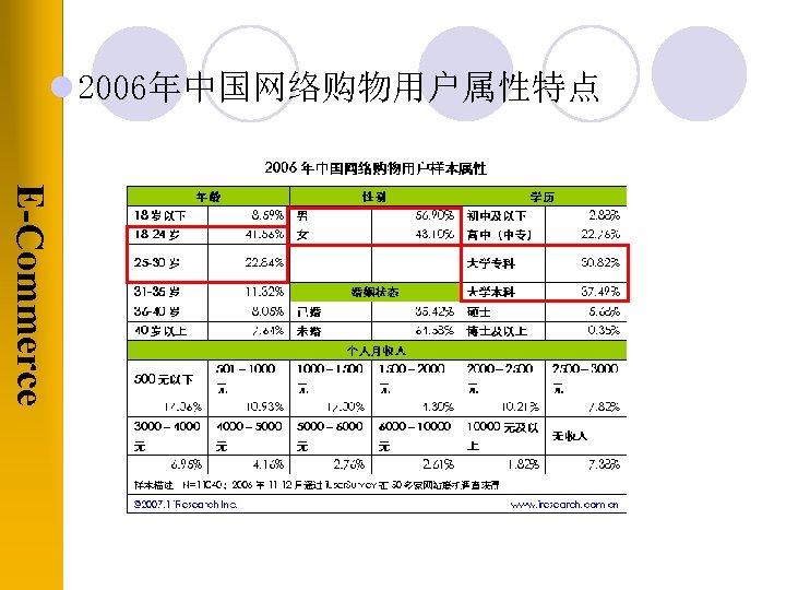 l 2006年中国网络购物用户属性特点 E-Commerce