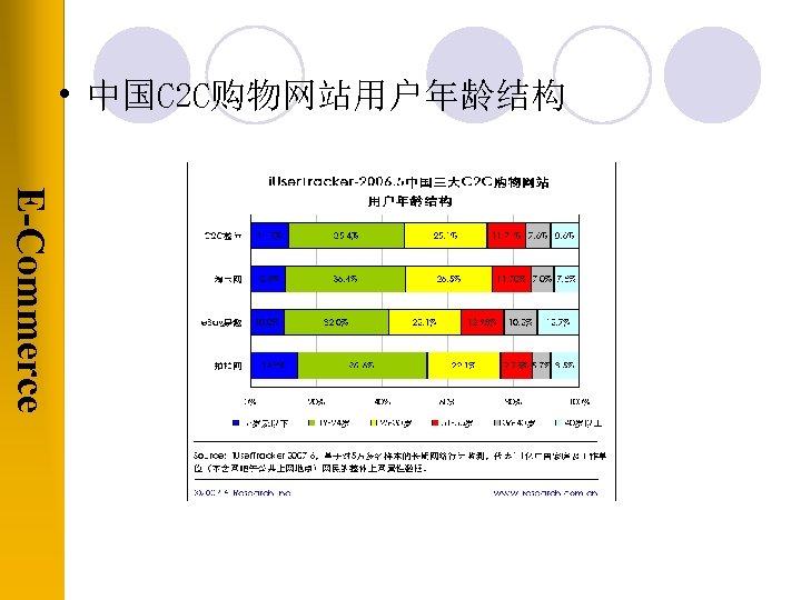 • 中国C 2 C购物网站用户年龄结构 E-Commerce