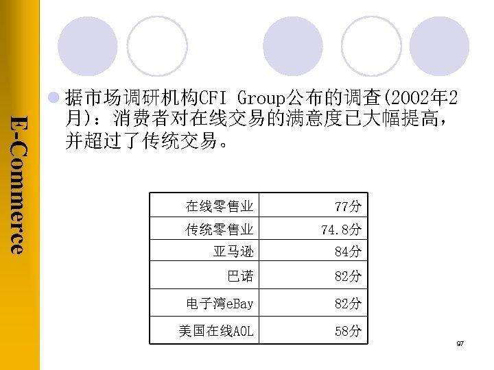E-Commerce l 据市场调研机构CFI Group公布的调查(2002年 2 月):消费者对在线交易的满意度已大幅提高, 并超过了传统交易。 在线零售业 77分 传统零售业 74. 8分 亚马逊 84分