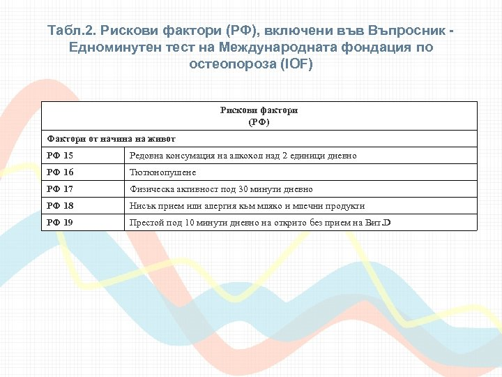 Табл. 2. Рискови фактори (РФ), включени във Въпросник Едноминутен тест на Международната фондация по