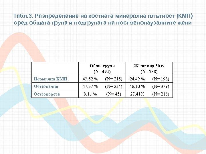 Табл. 3. Разпределение на костната минерална плътност (КМП) сред общата група и подгрупата на
