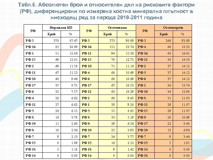 Табл. 6. Абсолютен брой и относителен дял на рисковите фактори (РФ), диференцирани по измерена