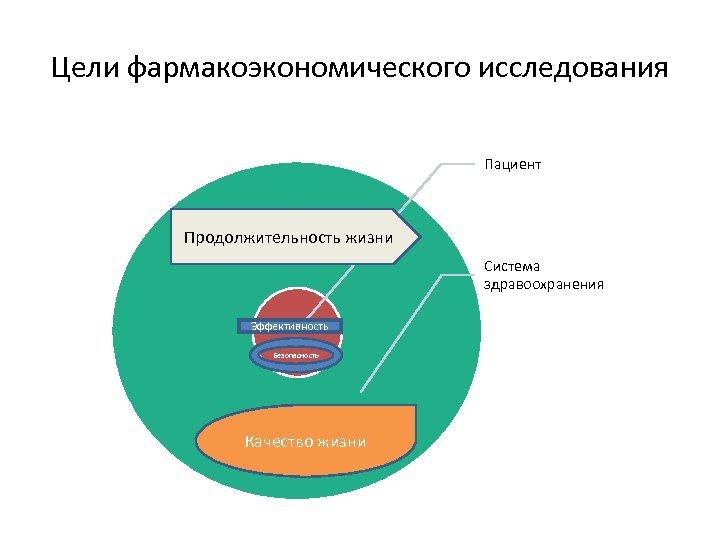 Цели фармакоэкономического исследования Пациент Продолжительность жизни Система здравоохранения Эффективность Безопасность Качество жизни
