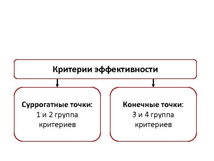 Критерии эффективности Суррогатные точки: 1 и 2 группа критериев Конечные точки: 3 и 4