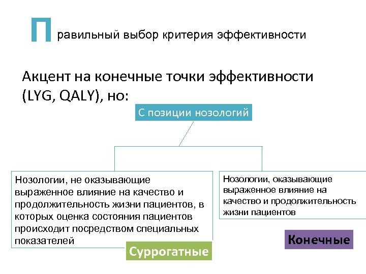 П равильный выбор критерия эффективности Акцент на конечные точки эффективности (LYG, QALY), но: С