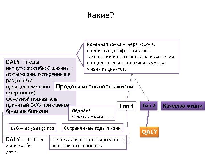 Какие? Конечная точка – мера исхода, оценивающая эффективность технологии и основанная на измерении продолжительности