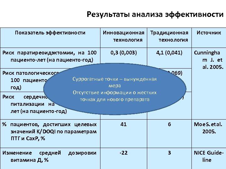 Результаты анализа эффективности Показатель эффективности Риск паратиреоидэктомии, на 100 пациенто-лет (на пациенто-год) Инновационная Традиционная