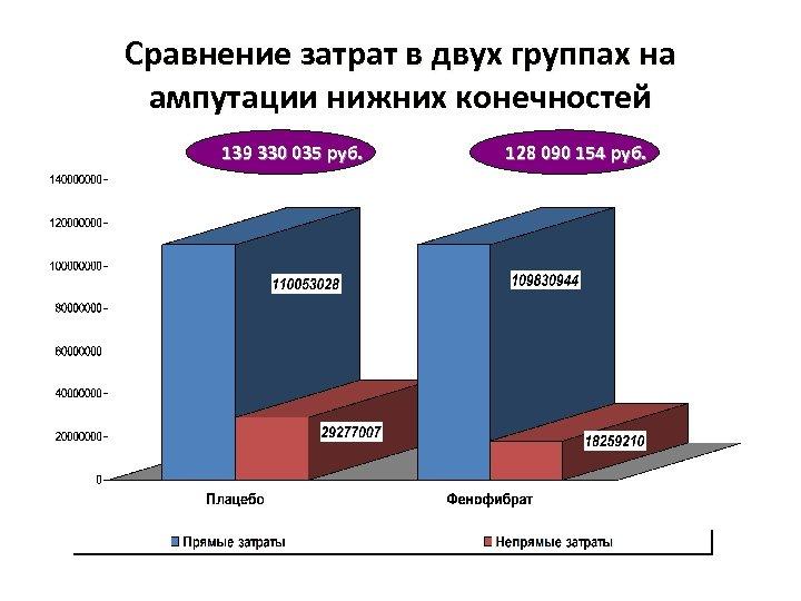 Сравнение затрат в двух группах на ампутации нижних конечностей 139 330 035 руб. 128
