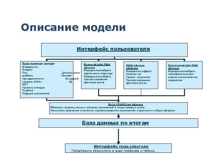 Описание модели Интерфейс пользователя База данных когорт Клиническая база База данных Определить: данных лечения