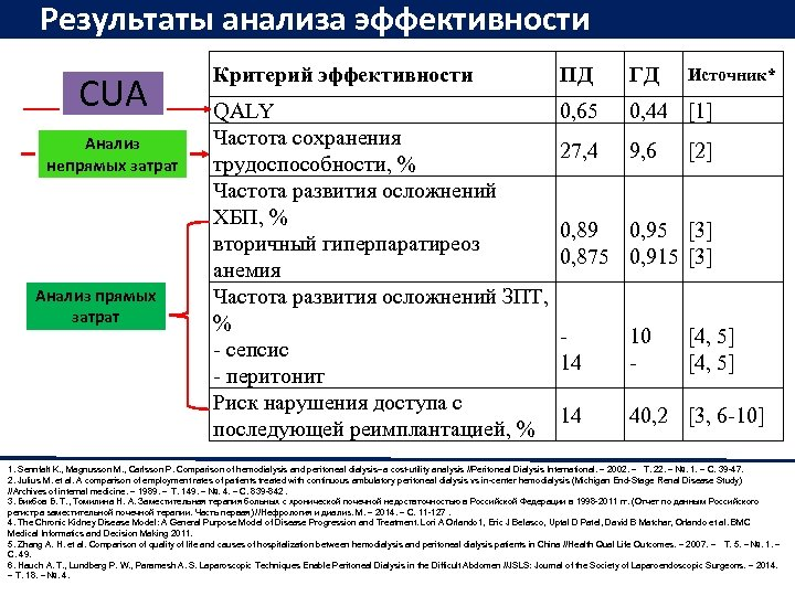 Результаты анализа эффективности CUA Анализ непрямых затрат Анализ прямых затрат Критерий эффективности ПД QALY