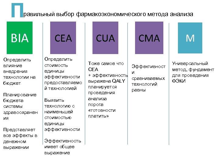 П равильный выбор фармакоэкономического метода анализа BIA CEА Определить влияние внедрения технологии на бюджет