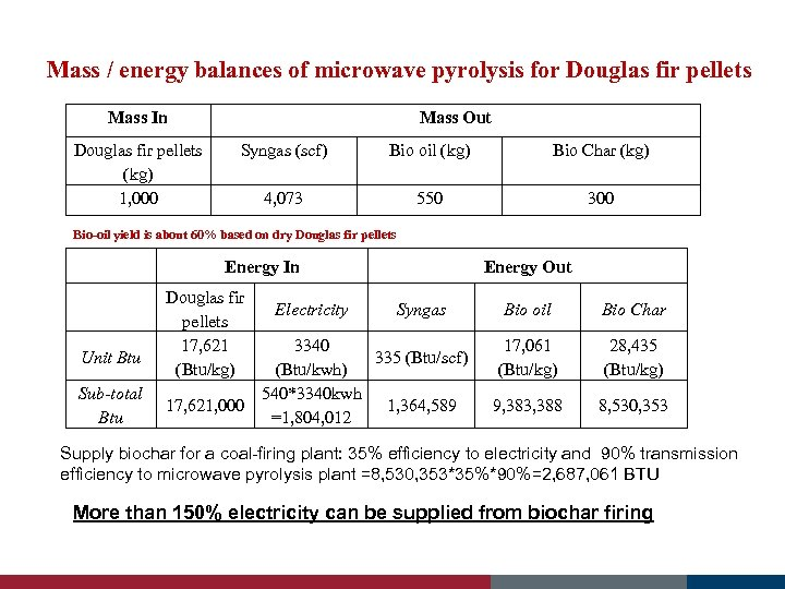 Mass / energy balances of microwave pyrolysis for Douglas fir pellets Mass In Douglas