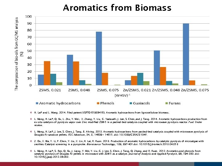 Aromatics from Biomass v H. Lei* and L. Wang. 2014. Filed patent (USPTO 61938416).