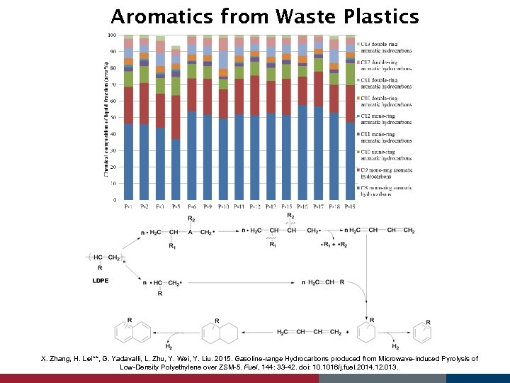 Aromatics from Waste Plastics X. Zhang, H. Lei**, G. Yadavalli, L. Zhu, Y. Wei,