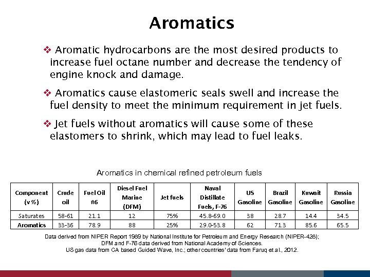 Aromatics v Aromatic hydrocarbons are the most desired products to increase fuel octane number