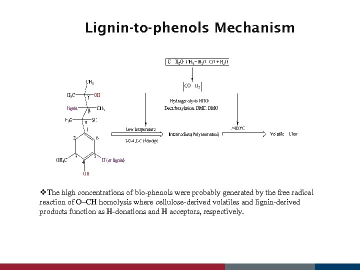 Lignin-to-phenols Mechanism v. The high concentrations of bio-phenols were probably generated by the free