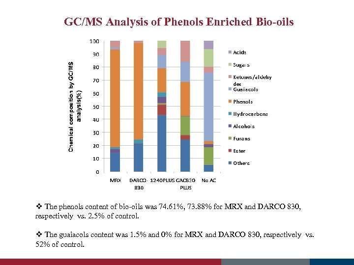 GC/MS Analysis of Phenols Enriched Bio-oils v The phenols content of bio-oils was 74.