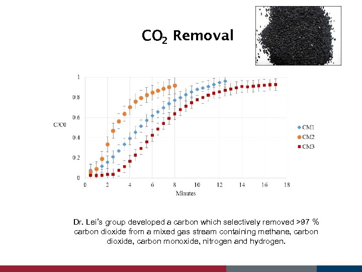 CO 2 Removal Dr. Lei's group developed a carbon which selectively removed >97 %