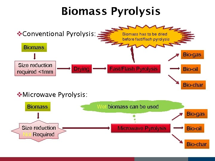 Biomass Pyrolysis v. Conventional Pyrolysis: Biomass has to be dried before fast/flash pyrolysis Biomass