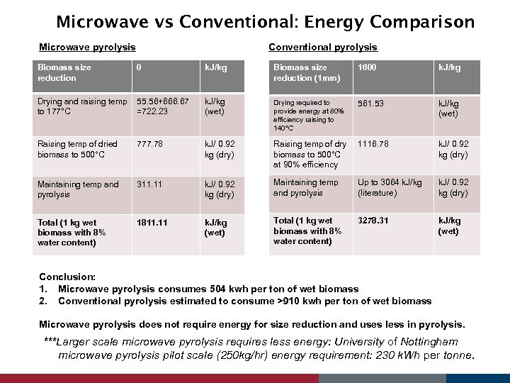 Microwave vs Conventional: Energy Comparison Microwave pyrolysis Conventional pyrolysis Biomass size reduction 0 k.