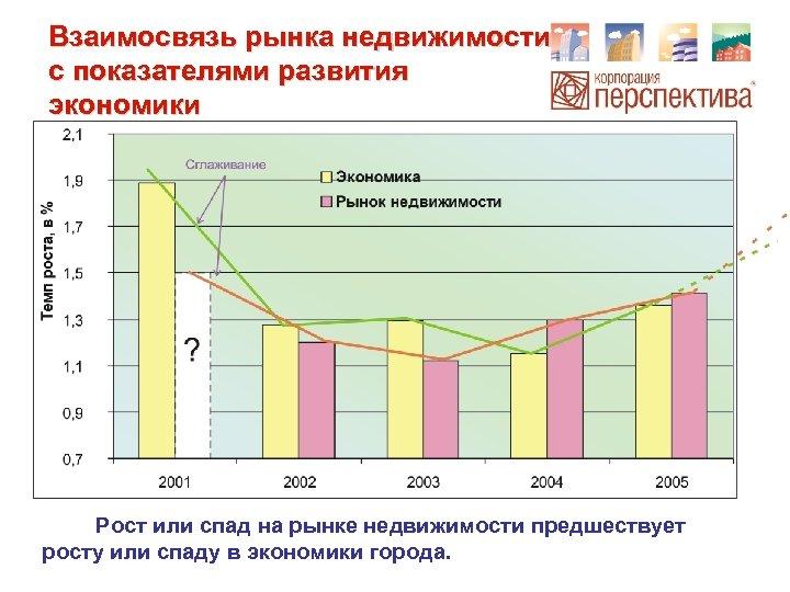 Взаимосвязь рынка недвижимости с показателями развития экономики Рост или спад на рынке недвижимости предшествует