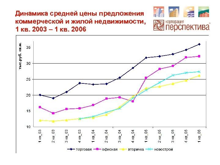 Динамика средней цены предложения коммерческой и жилой недвижимости, 1 кв. 2003 – 1 кв.