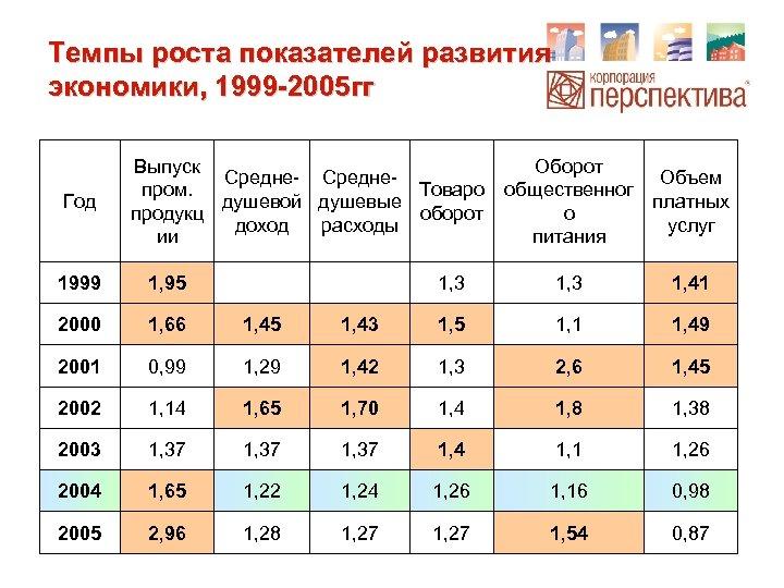 Темпы роста показателей развития экономики, 1999 -2005 гг Год Выпуск Средне- Среднепром. Товаро душевой