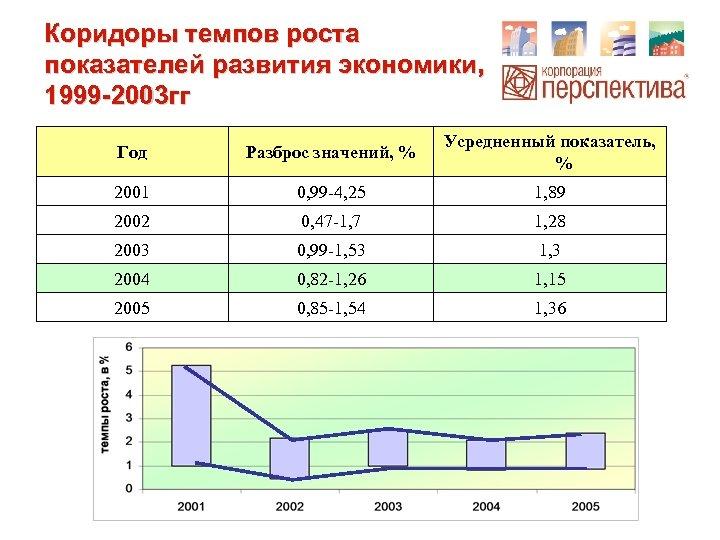 Коридоры темпов роста показателей развития экономики, 1999 -2003 гг Год Разброс значений, % Усредненный