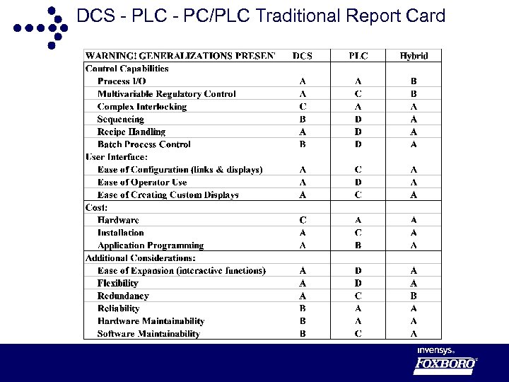 DCS - PLC - PC/PLC Traditional Report Card