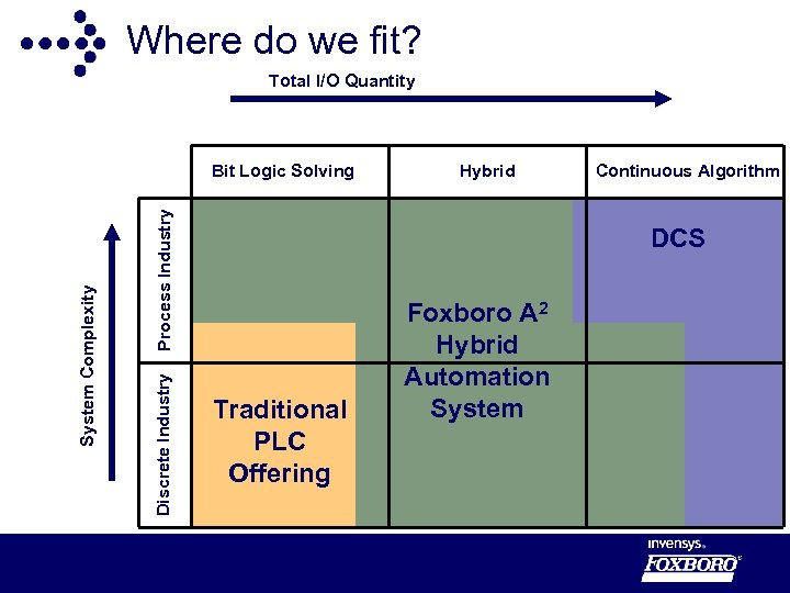 Where do we fit? Total I/O Quantity Process Industry Discrete Industry System Complexity Bit