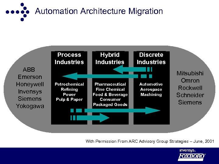 Automation Architecture Migration Process Industries ABB Emerson Honeywell Invensys Siemens Yokogawa Petrochemical Refining Power