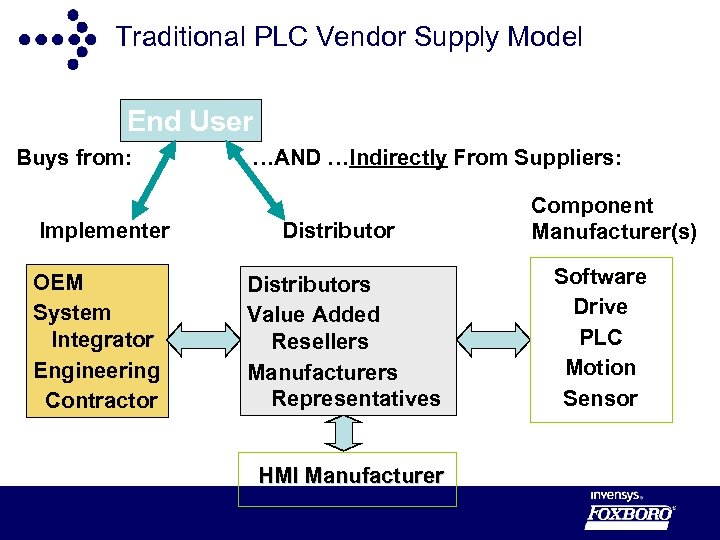 Traditional PLC Vendor Supply Model End User Buys from: Implementer OEM System Integrator Engineering
