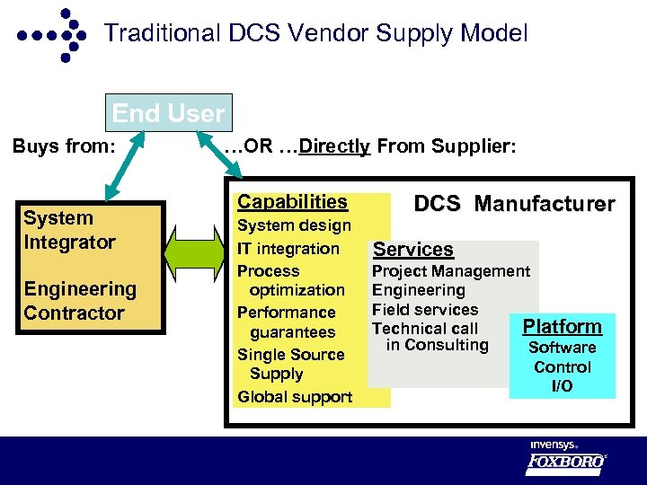 Traditional DCS Vendor Supply Model End User Buys from: System Integrator Engineering Contractor …OR