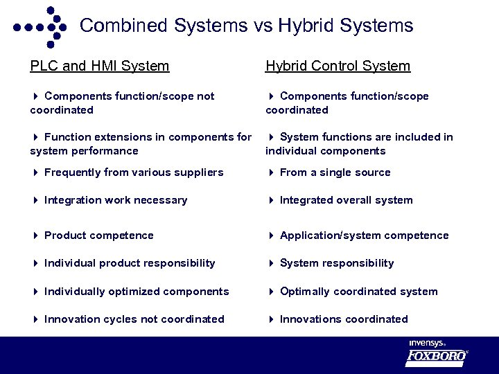 Combined Systems vs Hybrid Systems PLC and HMI System Hybrid Control System 4 Components