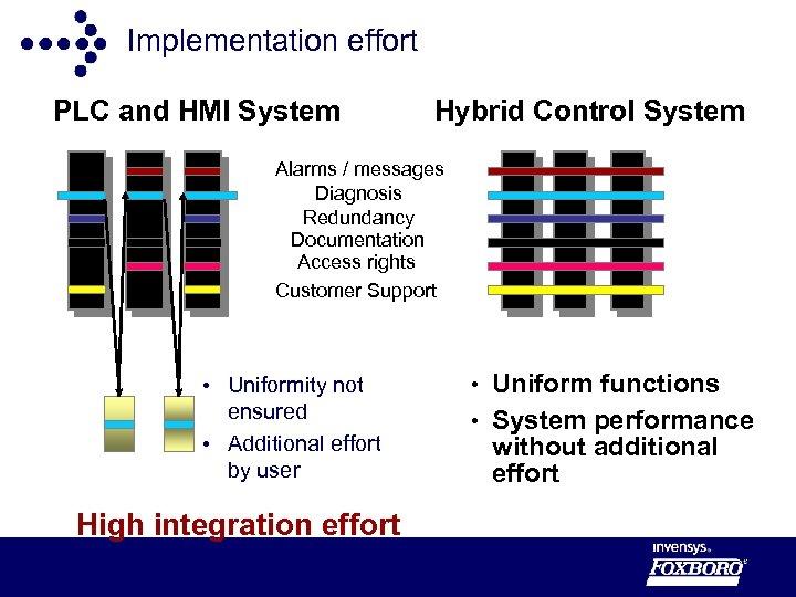 Implementation effort PLC and HMI System Hybrid Control System Alarms / messages Diagnosis Redundancy