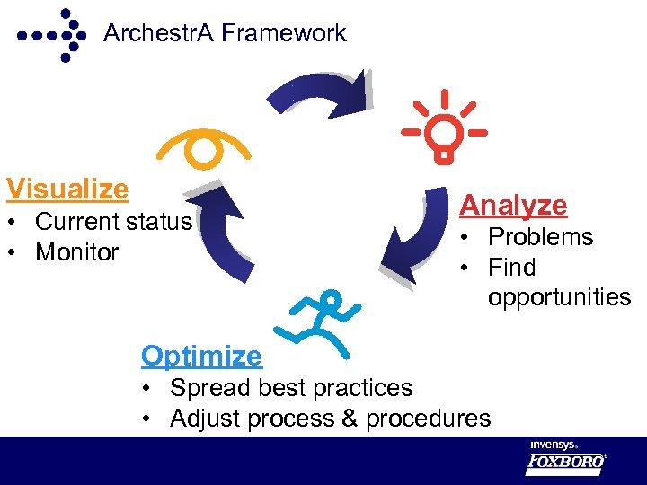 Archestr. A Framework Visualize • Current status • Monitor Analyze • Problems • Find