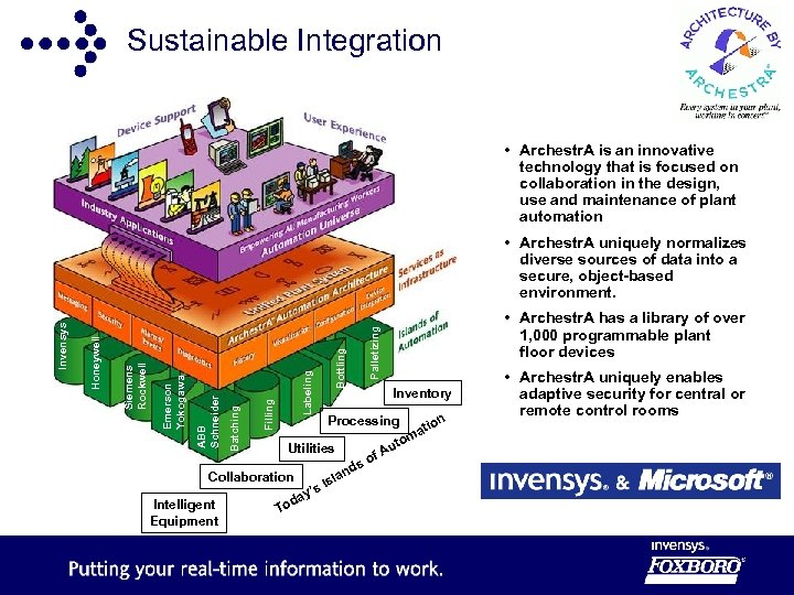 Sustainable Integration • Archestr. A is an innovative technology that is focused on collaboration