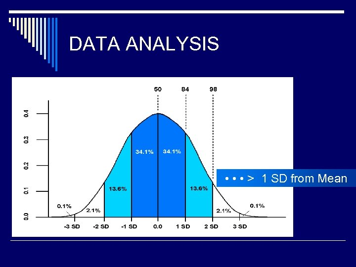DATA ANALYSIS • • • > 1 SD from Mean