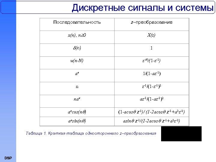 Дискретные сигналы и системы Последовательность z–преобразование x(n), n 0 X(z) (n) 1 u(n-N) z-N/(1