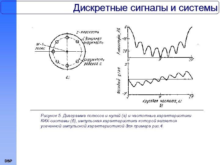 Дискретные сигналы и системы Рисунок 5. Диаграмма полюсов и нулей (а) и частотные характеристики