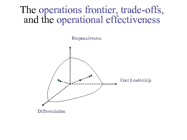 The operations frontier, trade-offs, and the operational effectiveness Responsiveness Cost Leadership Differentiation