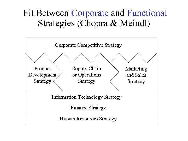 Fit Between Corporate and Functional Strategies (Chopra & Meindl) Corporate Competitive Strategy Product Development