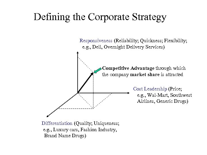 Defining the Corporate Strategy Responsiveness (Reliability; Quickness; Flexibility; e. g. , Dell, Overnight Delivery