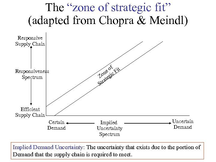 """The """"zone of strategic fit"""" (adapted from Chopra & Meindl) Responsive Supply Chain Responsiveness"""
