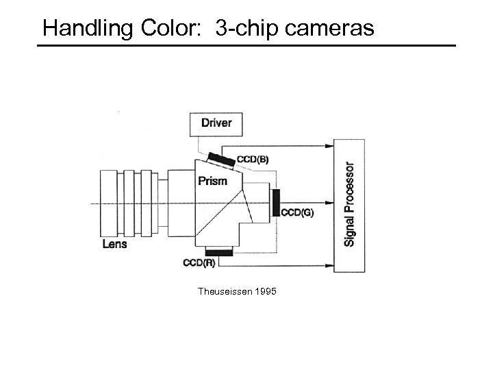 Handling Color: 3 -chip cameras Theuseissen 1995