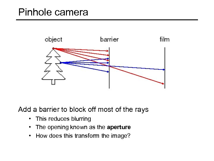 Pinhole camera Add a barrier to block off most of the rays • This
